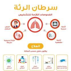 250 من منسوبين رابطة العالم الإسلامي يتفاعلون مع حملة نخلي هالموسم سليم بالتطعيم ضد الإنفلونزا الموسمية .